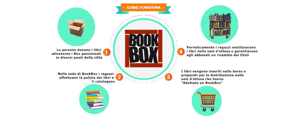Bookbox-come-funziona_wewb