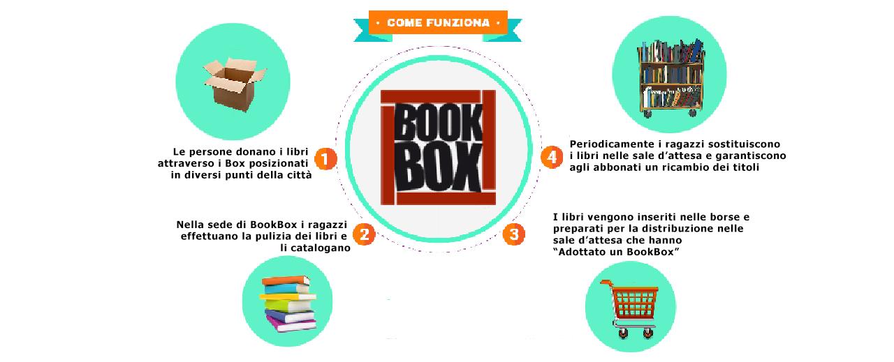 Come funziona Bookbox grande